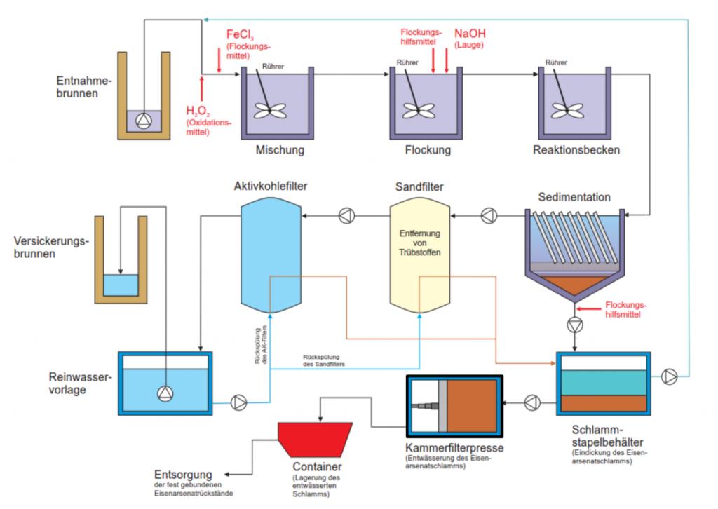 Die Arbeitsweise der Grundwasser-Sanierungsanlage. (Quelle: HIM)